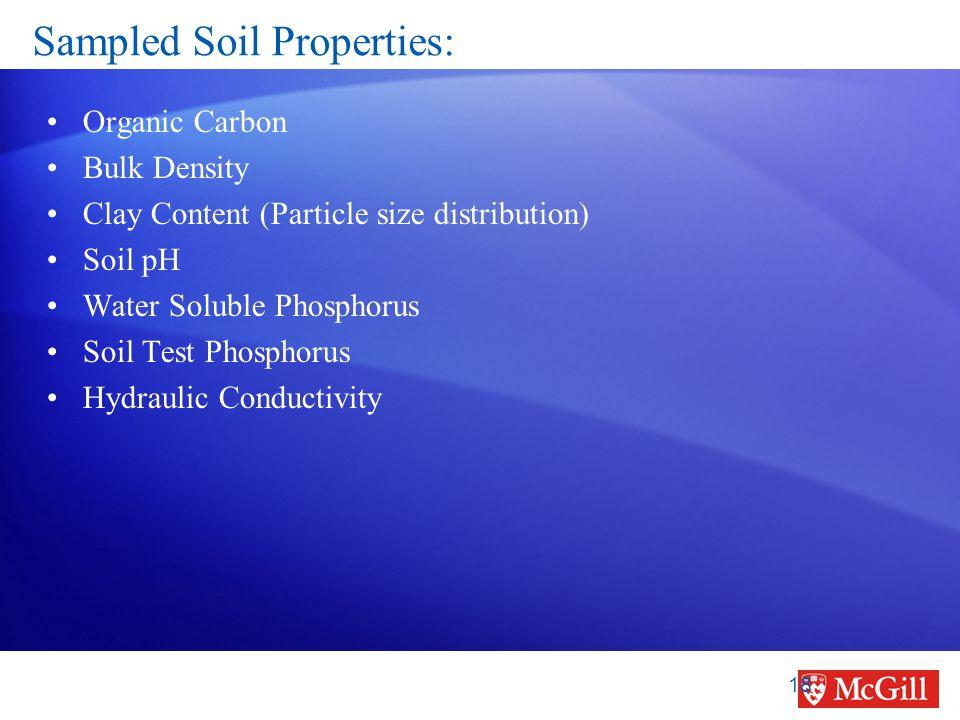 Sampled Soil Properties: Organic Carbon Bulk Density Clay Content (Particle size distribution) Soil pH Water Soluble Phosphorus Soil Test Phosphorus Hydraulic Conductivity 18
