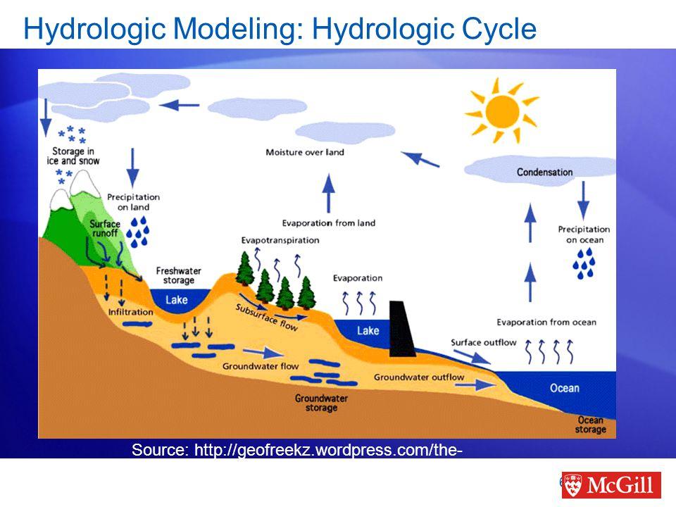 Hydrologic Modeling: Hydrologic Cycle 6 Source: http://geofreekz.wordpress.com/the- hydrosphere/