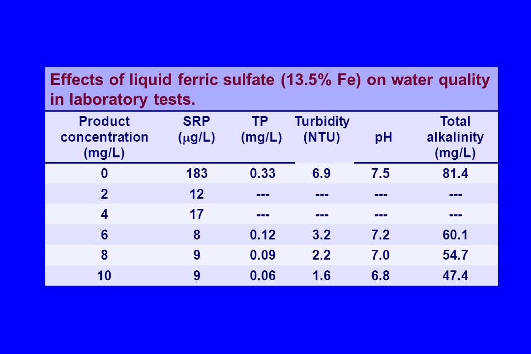 Effects of liquid ferric sulfate (13.5% Fe) on water quality in laboratory tests. Product concentration (mg/L) SRP (  g/L) TP (mg/L) Turbidity (NTU)p