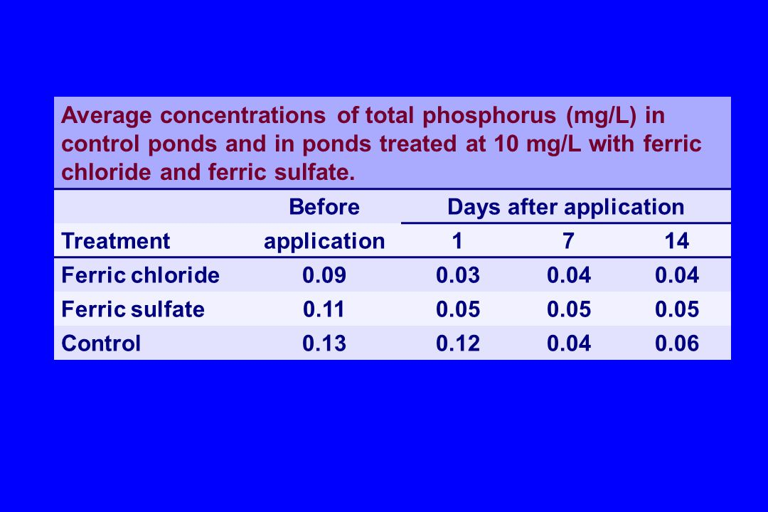 Average concentrations of total phosphorus (mg/L) in control ponds and in ponds treated at 10 mg/L with ferric chloride and ferric sulfate. BeforeDays