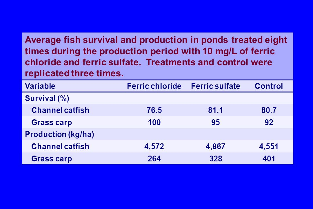 Average fish survival and production in ponds treated eight times during the production period with 10 mg/L of ferric chloride and ferric sulfate.