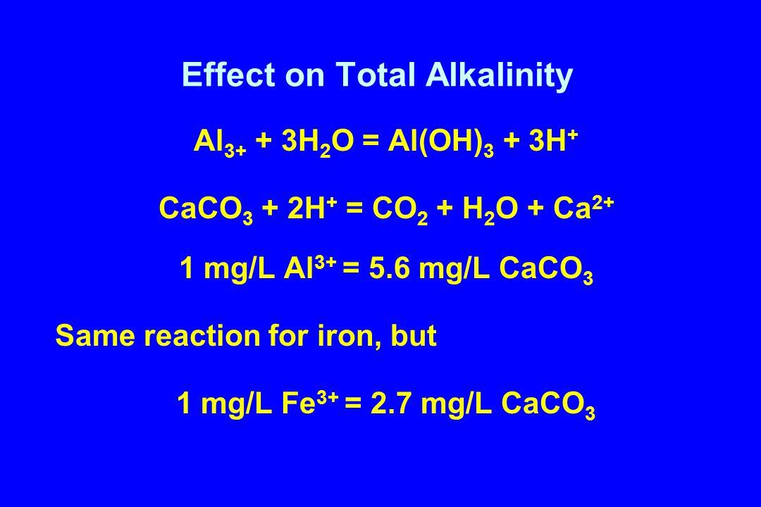 Effect on Total Alkalinity Al 3+ + 3H 2 O = Al(OH) 3 + 3H + CaCO 3 + 2H + = CO 2 + H 2 O + Ca 2+ 1 mg/L Al 3+ = 5.6 mg/L CaCO 3 Same reaction for iron, but 1 mg/L Fe 3+ = 2.7 mg/L CaCO 3