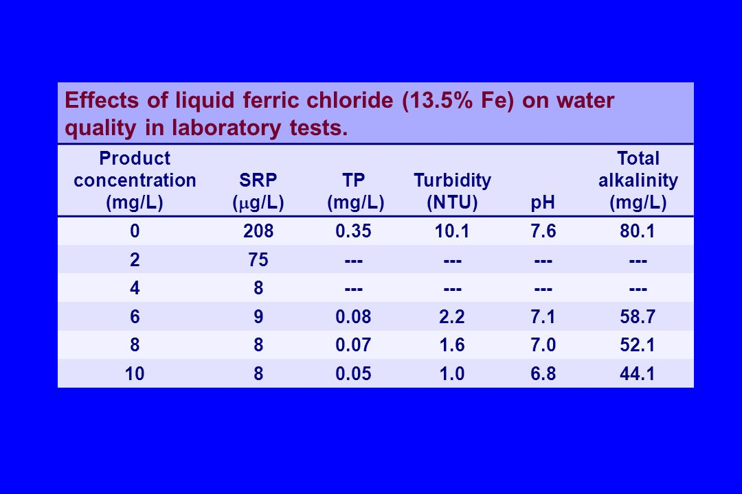 Effects of liquid ferric chloride (13.5% Fe) on water quality in laboratory tests.