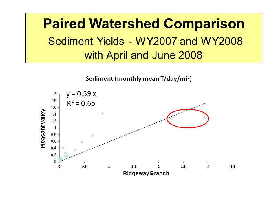 Paired Watershed Comparison Sediment Yields - WY2007 and WY2008 with April and June 2008