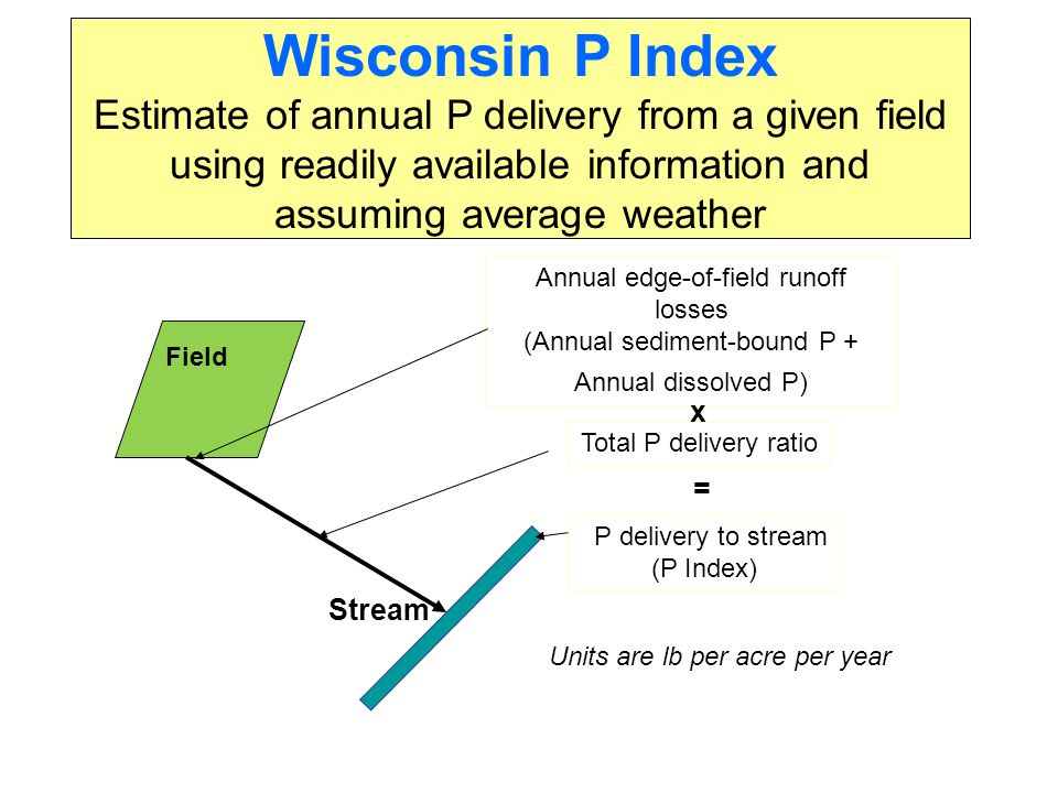 Summary Phosphorus loss potential is much greater on some fields than others in watershed We are testing the hypothesis that implementing changes to reduce P lndex values for the highest P loss areas in a watershed will improve water quality Use of the P Index to evaluate potential P loss reductions allows management flexibility