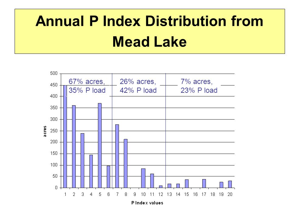 Annual P Index Distribution from Mead Lake 67% acres, 35% P load 26% acres, 42% P load 7% acres, 23% P load