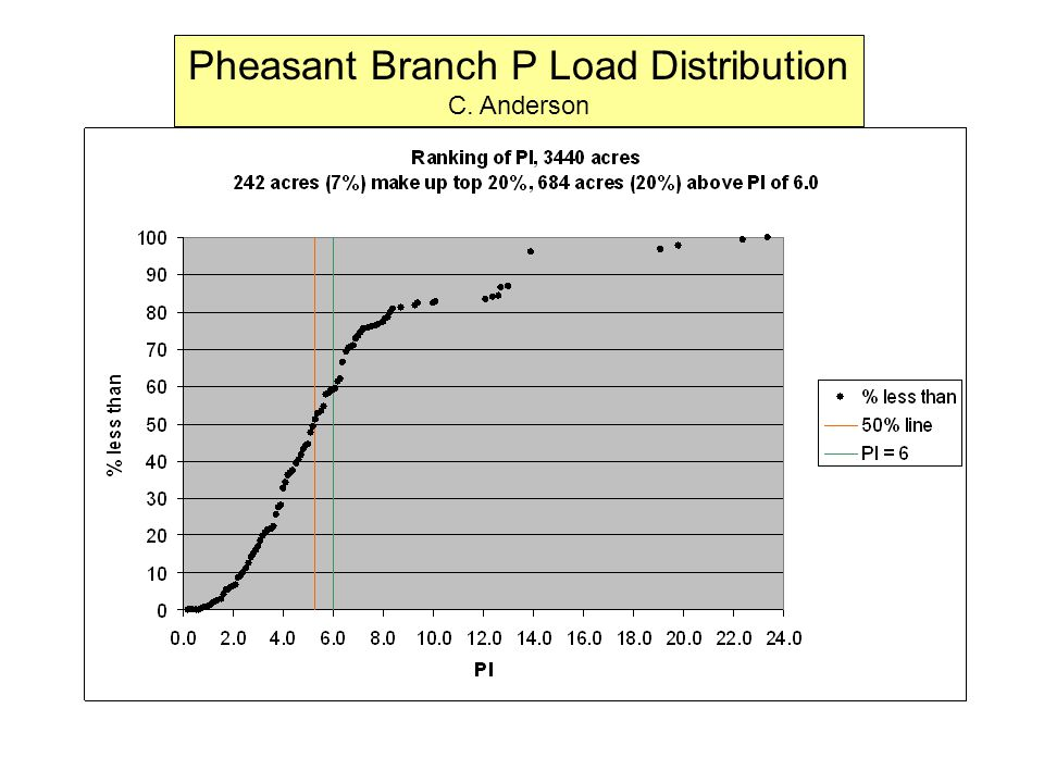 Pheasant Branch P Load Distribution C. Anderson