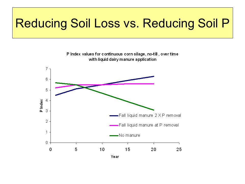 Reducing Soil Loss vs. Reducing Soil P