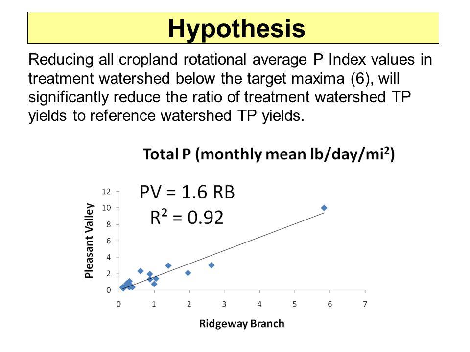 Soil Test PP Index