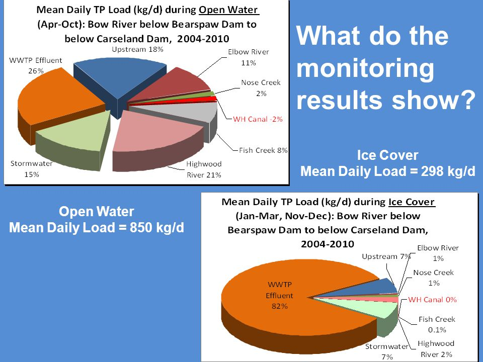 Open Water Mean Daily Load = 850 kg/d Ice Cover Mean Daily Load = 298 kg/d What do the monitoring results show?