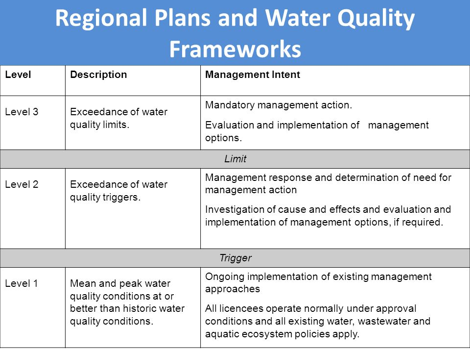 LevelDescriptionManagement Intent Level 3Exceedance of water quality limits.
