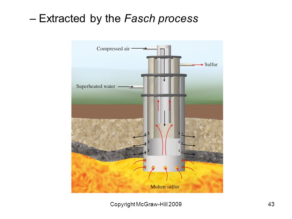 Copyright McGraw-Hill 200943 –Extracted by the Fasch process