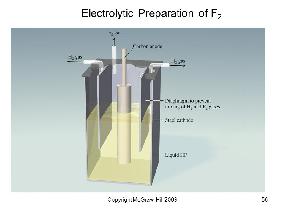 Copyright McGraw-Hill 200956 Electrolytic Preparation of F 2