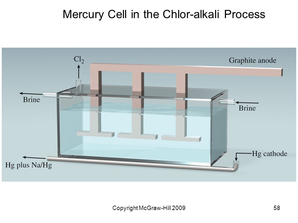 Copyright McGraw-Hill 200958 Mercury Cell in the Chlor-alkali Process
