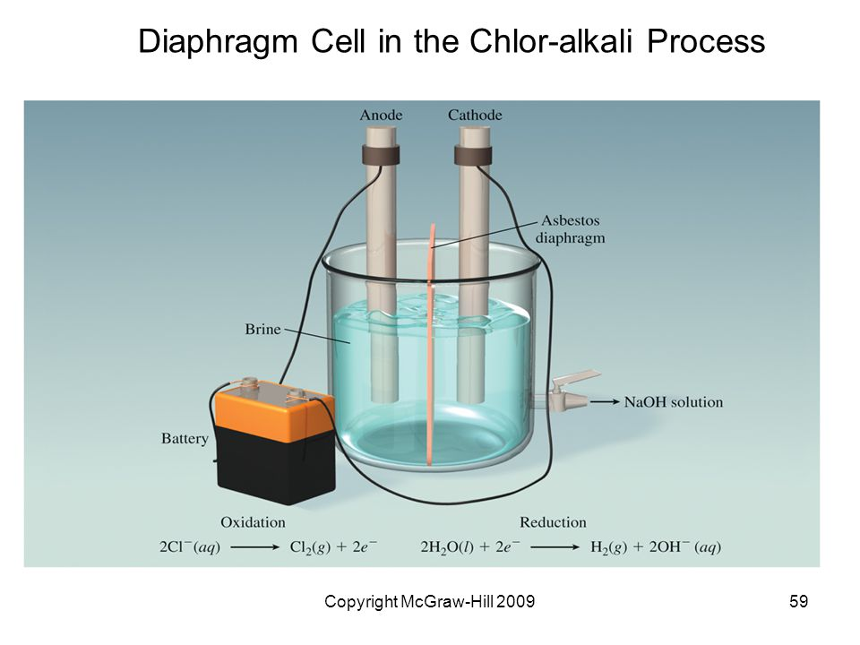 Copyright McGraw-Hill 200959 Diaphragm Cell in the Chlor-alkali Process