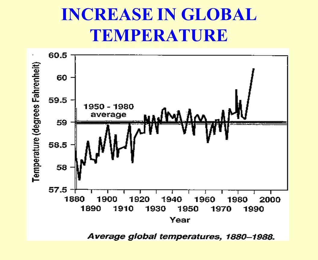 INCREASE IN GLOBAL TEMPERATURE
