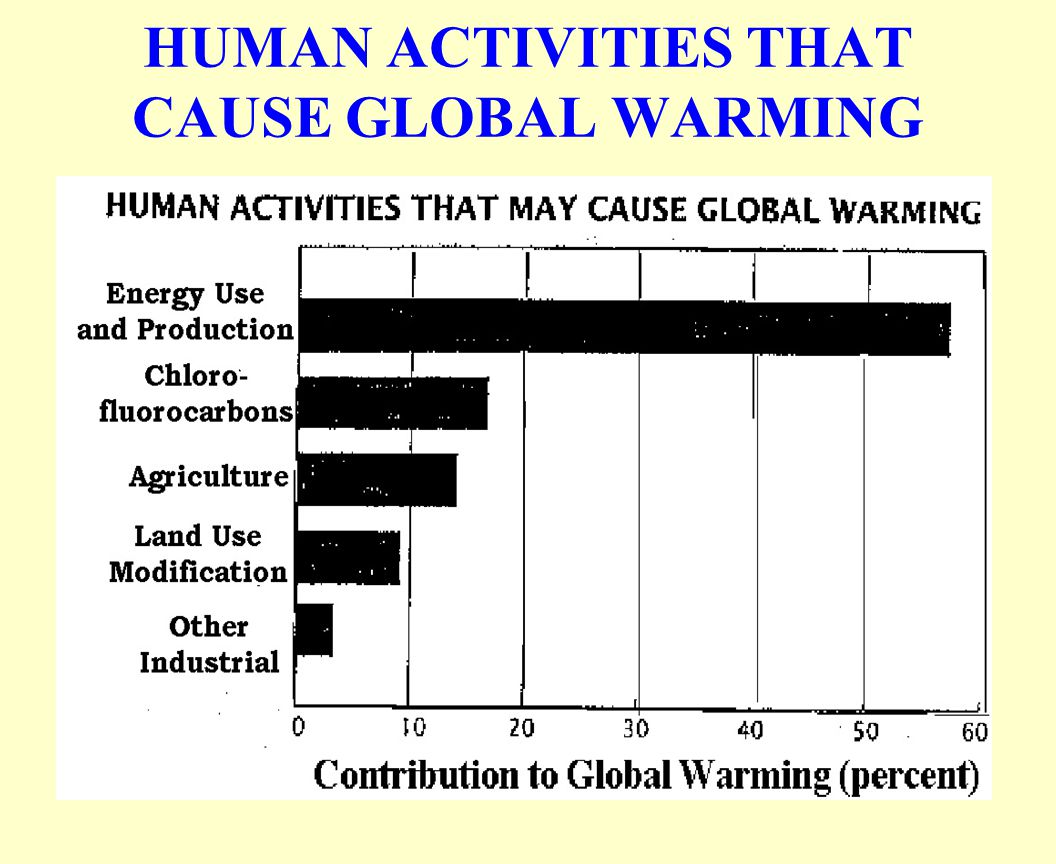 HUMAN ACTIVITIES THAT CAUSE GLOBAL WARMING