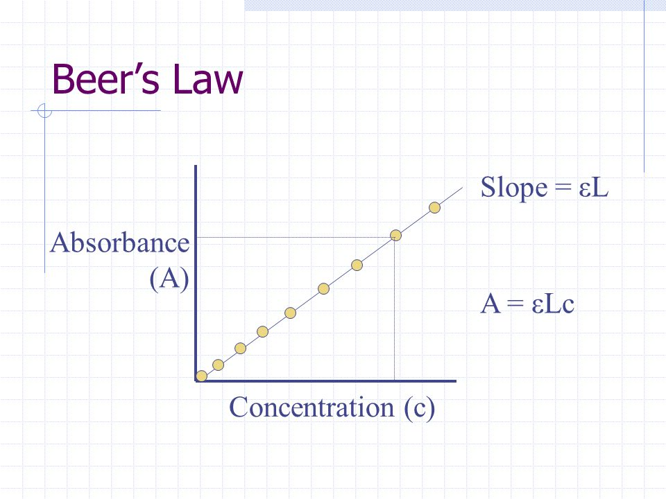 Beer's Law Concentration (c) A = εLc Absorbance (A) Slope = εL