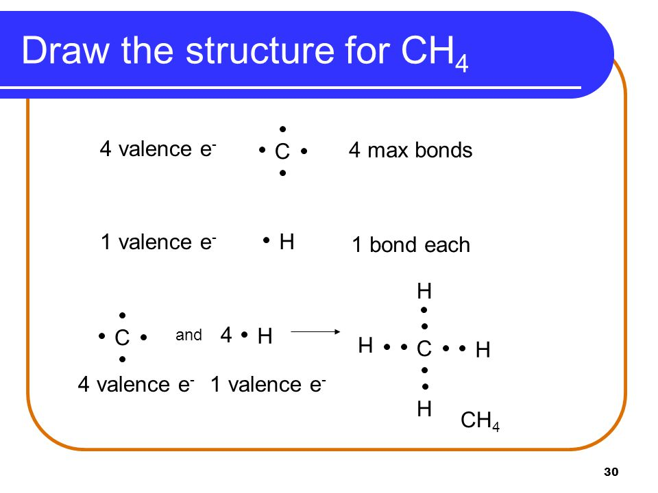 30 Draw the structure for CH 4 H1 valence e - 1 bond each 4 valence e - 4 max bonds C H 4 4 valence e - and 1 valence e - CH 4 C H H C H H