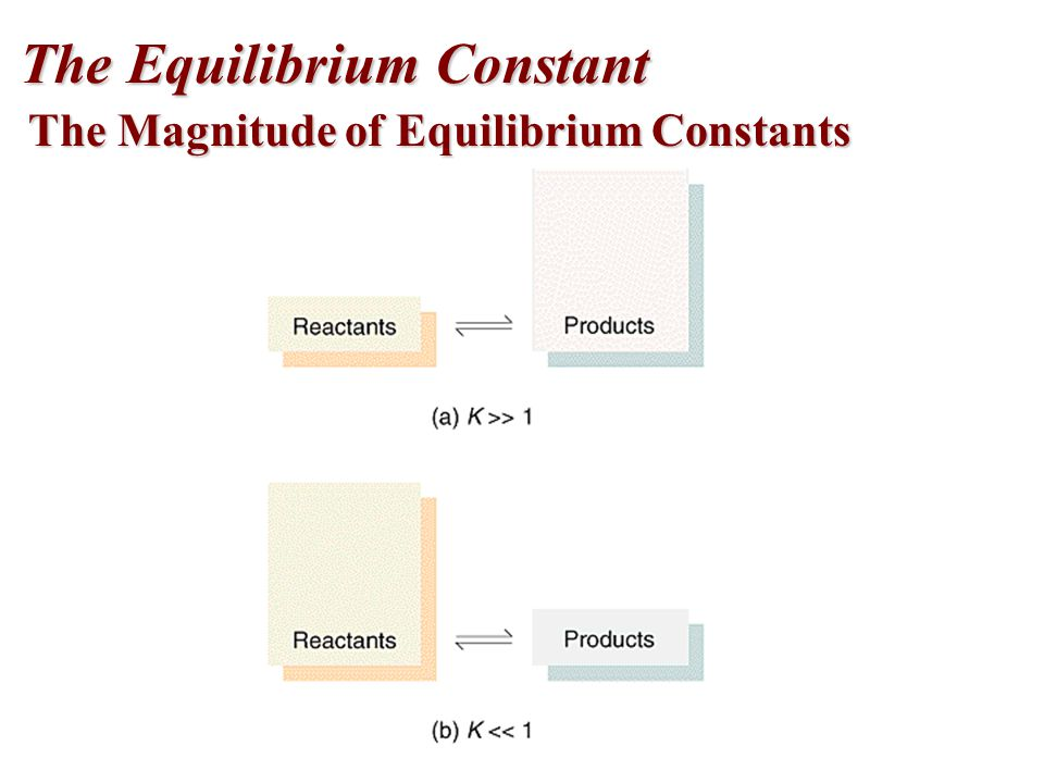 The Magnitude of Equilibrium Constants The Equilibrium Constant