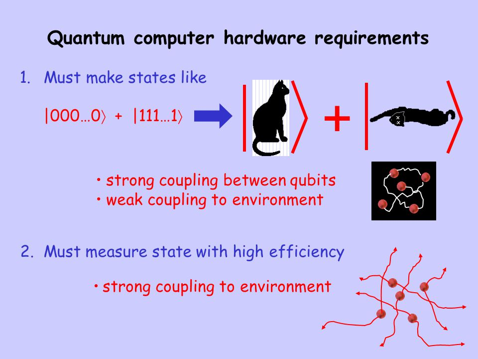 Quantum computer hardware requirements 1.Must make states like  000…0  +  111…1  x x + 2. Must measure state with high efficiency strong coupling be