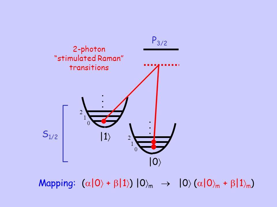 "0 1 2 0 1 2 S 1/2 P 3/2  1   0  2-photon ""stimulated Raman"" transitions Mapping: (   0  +   1  )  0  m   0  (   0  m +   1  m )"