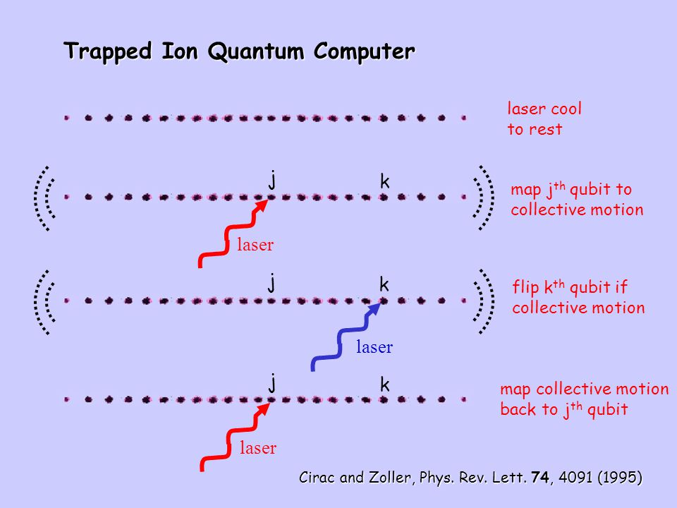 Trapped Ion Quantum Computer laser cool to rest laser j k map j th qubit to collective motion laser j k flip k th qubit if collective motion laser j k