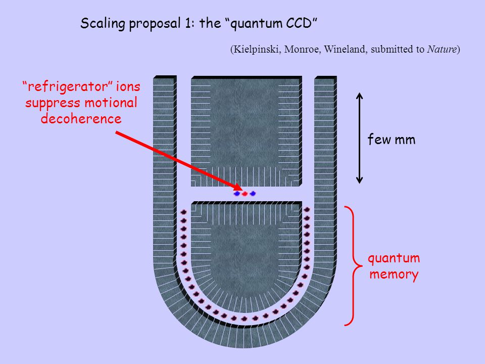 """quantum memory """"refrigerator"""" ions suppress motional decoherence Scaling proposal 1: the """"quantum CCD"""" few mm (Kielpinski, Monroe, Wineland, submitted"""