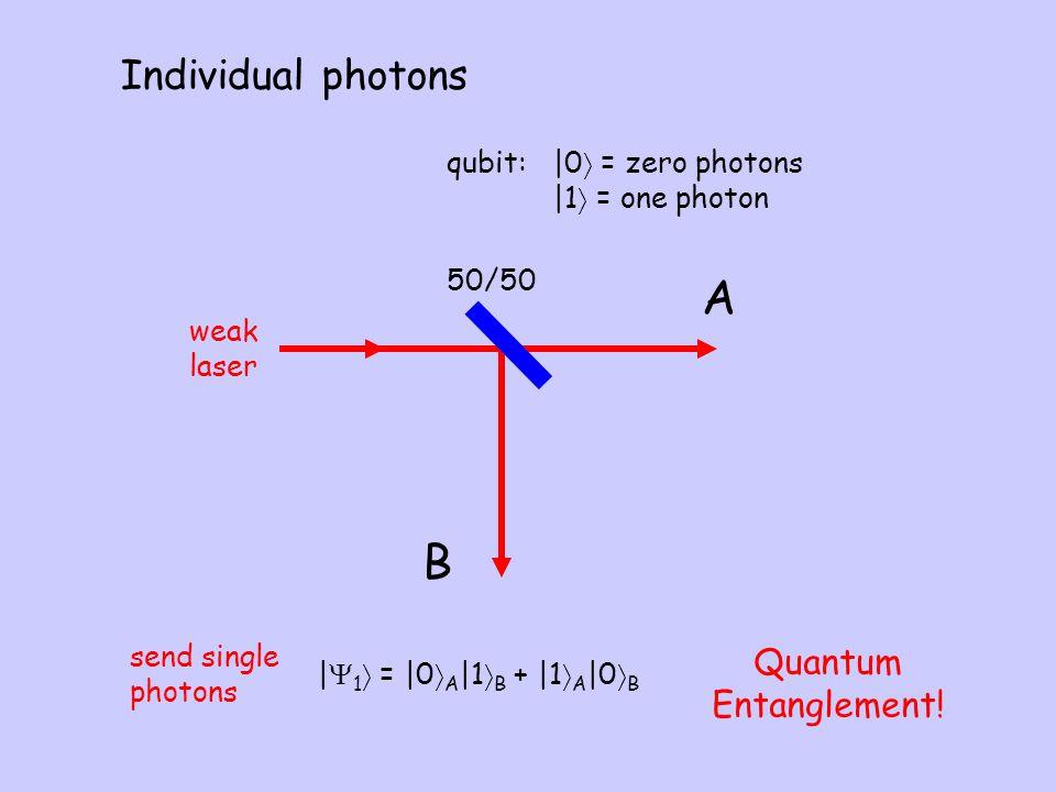 Individual photons A B    1  =  0  A  1  B +  1  A  0  B Quantum Entanglement! send single photons 50/50 weak laser qubit:  0  = zero photons  
