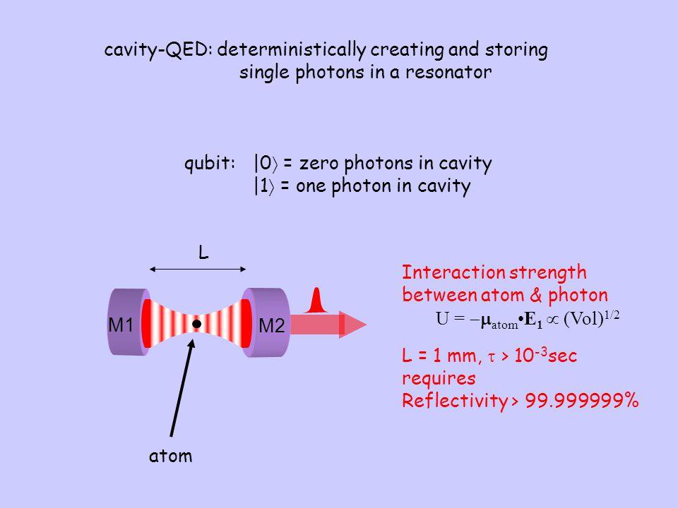 M1 M2 Interaction strength between atom & photon U =  atomE 1  (Vol) 1/2 L = 1 mm,  > 10 -3 sec requires Reflectivity > 99.999999% atom L qubit:  
