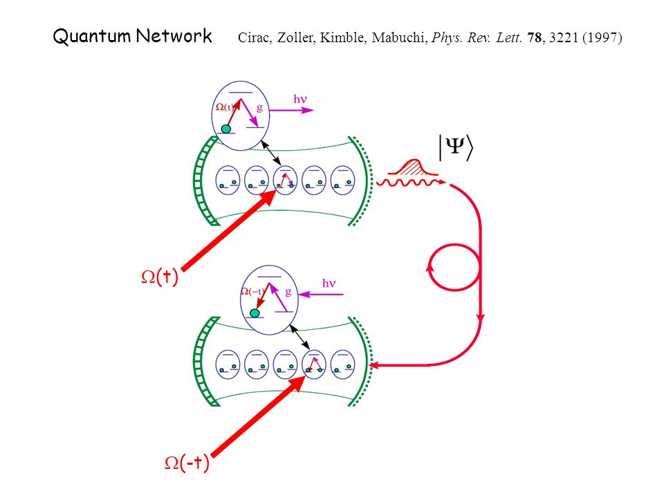 Quantum Network Cirac, Zoller, Kimble, Mabuchi, Phys. Rev. Lett. 78, 3221 (1997)  (t)  (-t)