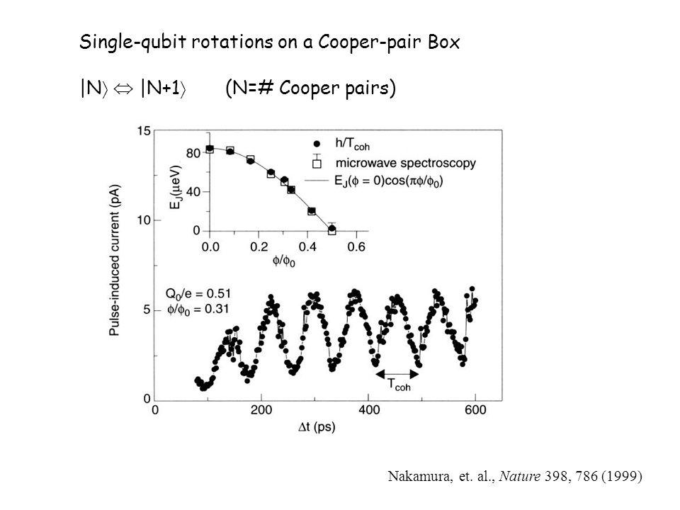 Single-qubit rotations on a Cooper-pair Box  N    N+1  (N=# Cooper pairs) Nakamura, et. al., Nature 398, 786 (1999)