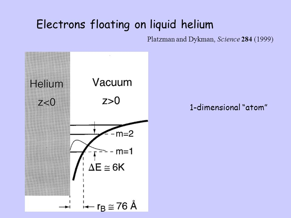 """Platzman and Dykman, Science 284 (1999) Electrons floating on liquid helium 1-dimensional """"atom"""""""