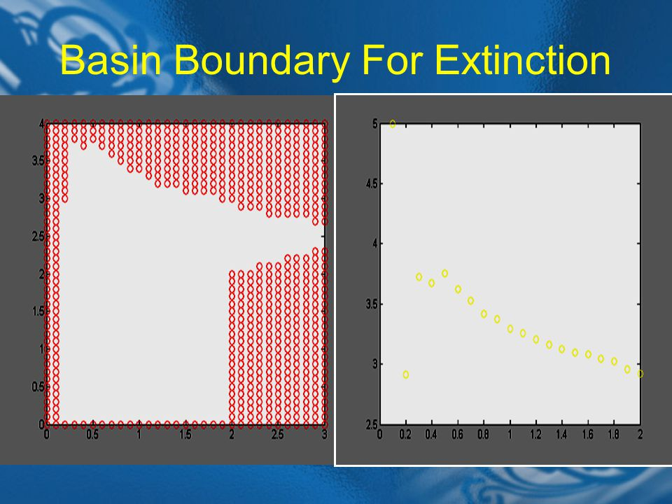 Basin Boundary For Extinction