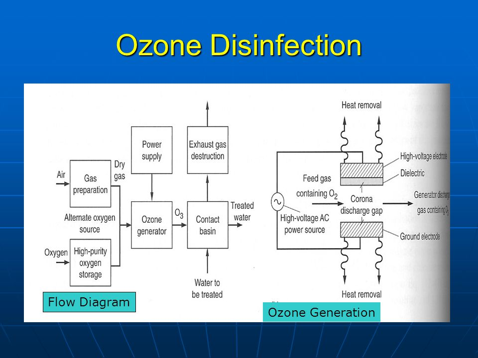 Ozone Disinfection Flow Diagram Ozone Generation