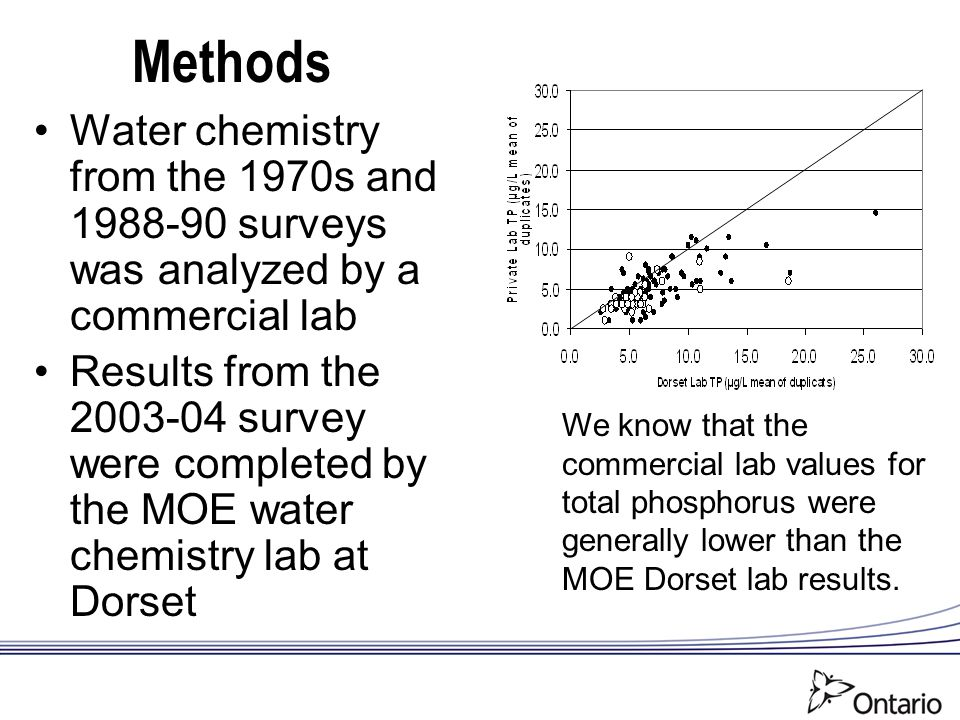 Methods We know that the commercial lab values for total phosphorus were generally lower than the MOE Dorset lab results. Water chemistry from the 197