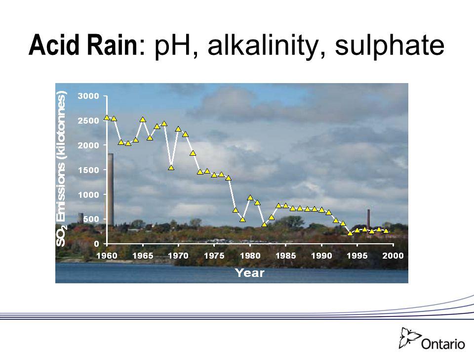 Acid Rain : pH, alkalinity, sulphate
