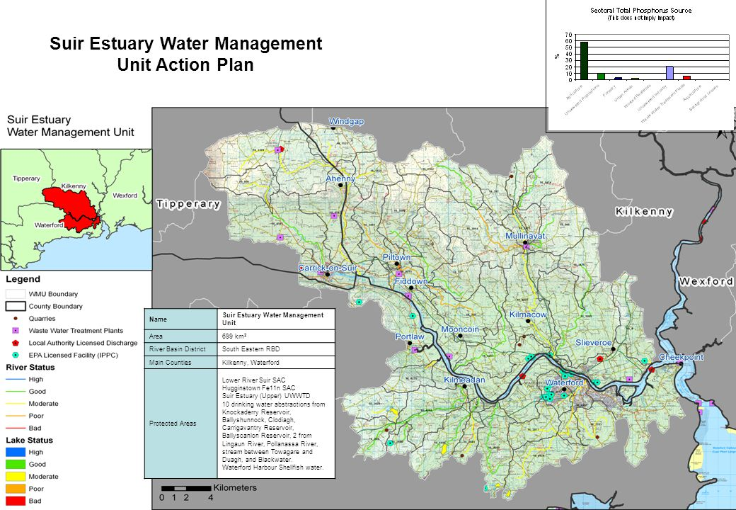 Suir Estuary Water Management Unit Action Plan Name Suir Estuary Water Management Unit Area699 km 2 River Basin DistrictSouth Eastern RBD Main CountiesKilkenny, Waterford Protected Areas Lower River Suir SAC Hugginstown Fe11n SAC Suir Estuary (Upper) UWWTD 10 drinking water abstractions from Knockaderry Reservoir, Ballyshunnock, Clodiagh, Carrigavantry Reservoir, Ballyscanlon Reservoir, 2 from Lingaun River, Pollanassa River, stream between Towagare and Duagh, and Blackwater.