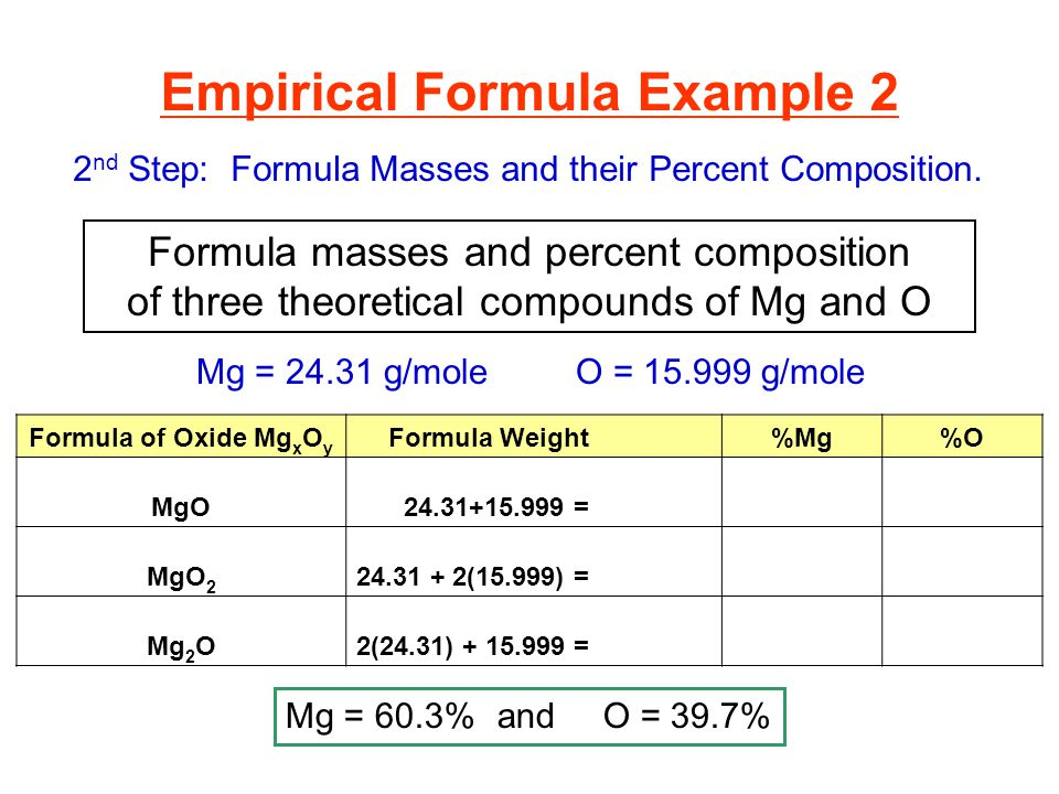 Formula masses and percent composition of three theoretical compounds of Mg and O Empirical Formula Example 2 2 nd Step: Formula Masses and their Percent Composition.