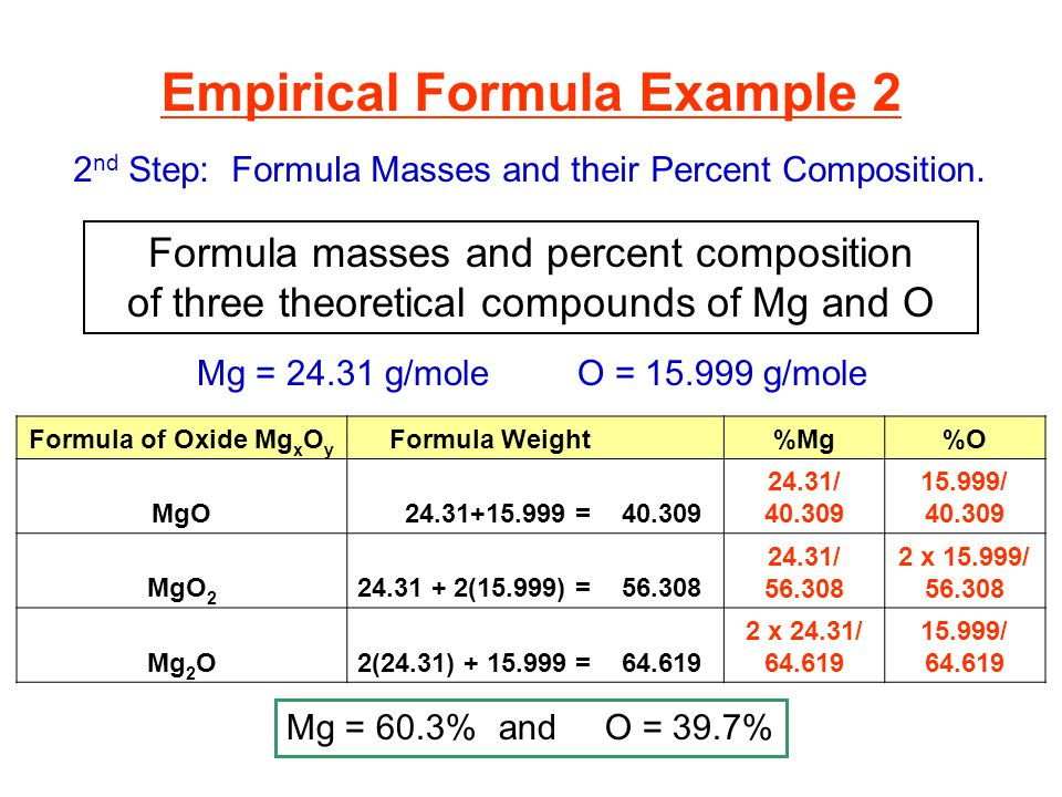 Formula masses and percent composition of three theoretical compounds of Mg and O Empirical Formula Example 2 2 nd Step: Formula Masses and their Perc