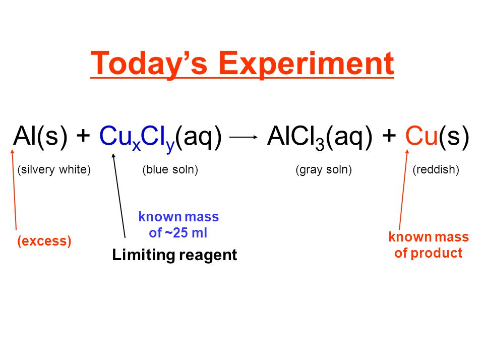 Today's Experiment Al(s) + Cu x Cl y (aq)AlCl 3 (aq) + Cu(s) known mass of ~25 ml Limiting reagent (excess) known mass of product (silvery white)(reddish)(blue soln)(gray soln)