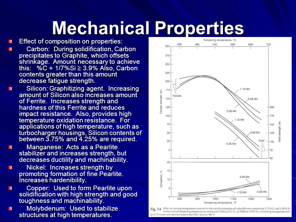 Mechanical Properties Effect of composition on properties: Carbon: During solidification, Carbon precipitates to Graphite, which offsets shrinkage. Am