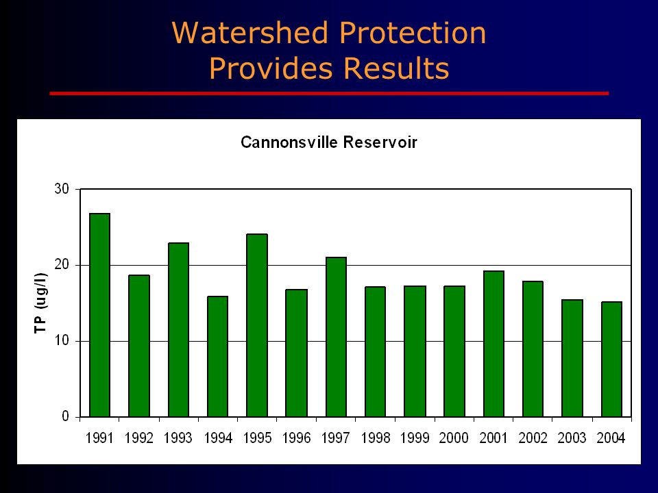 Watershed Protection Provides Results