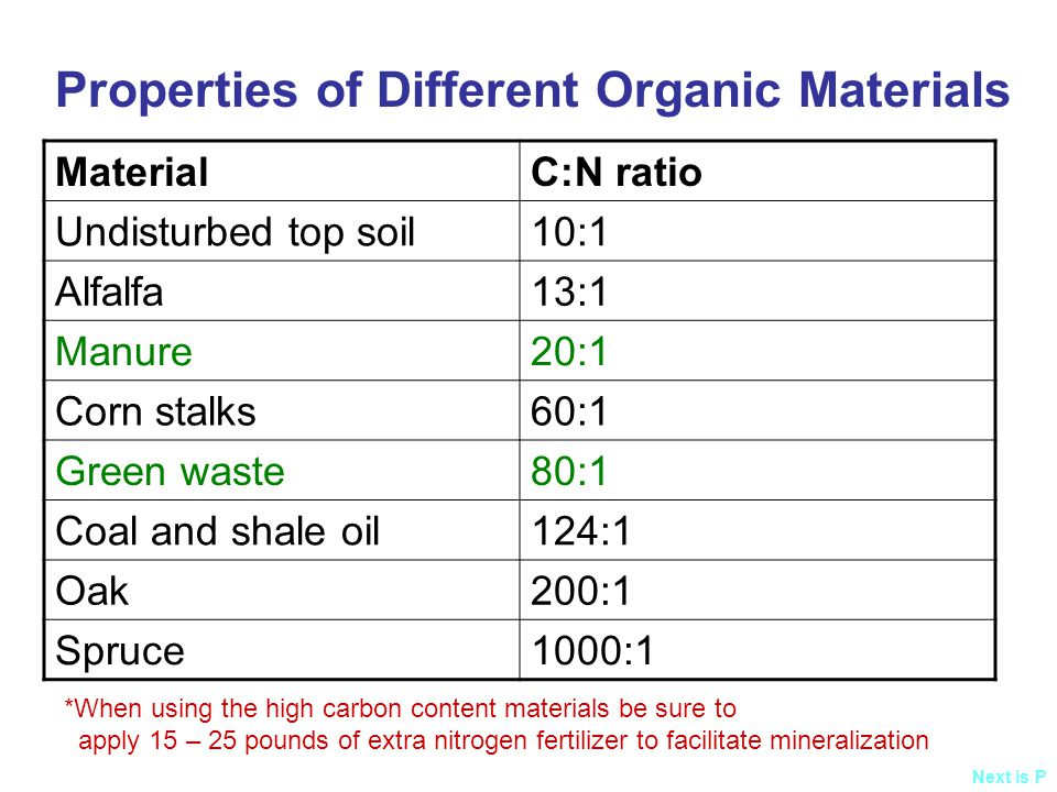MaterialC:N ratio Undisturbed top soil10:1 Alfalfa13:1 Manure20:1 Corn stalks60:1 Green waste80:1 Coal and shale oil124:1 Oak200:1 Spruce1000:1 Properties of Different Organic Materials *When using the high carbon content materials be sure to apply 15 – 25 pounds of extra nitrogen fertilizer to facilitate mineralization Next is P