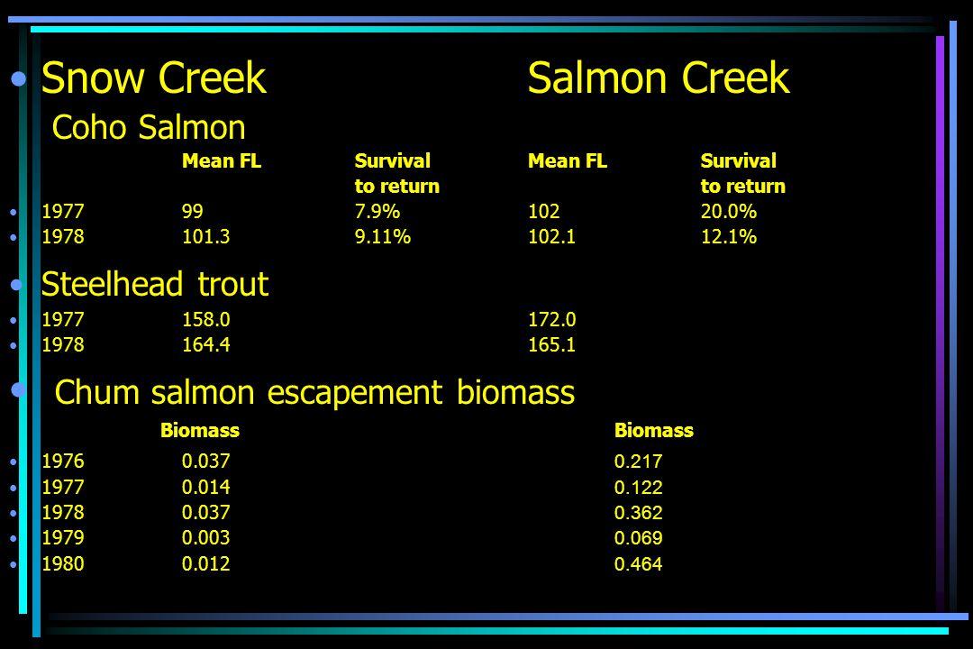 Snow CreekSalmon Creek Coho Salmon Mean FL Survival Mean FLSurvivalto return 1977997.9%10220.0% 1978101.39.11%102.112.1% Steelhead trout 1977158.0172.0 1978164.4165.1 Chum salmon escapement biomassBiomass 19760.037 0.217 19770.014 0.122 19780.037 0.362 19790.003 0.069 19800.012 0.464