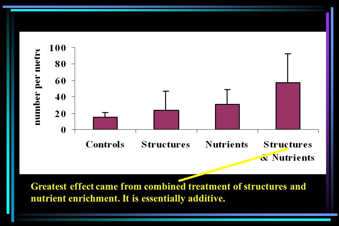Effect of nutrient addition on Keogh steelhead smolt ages