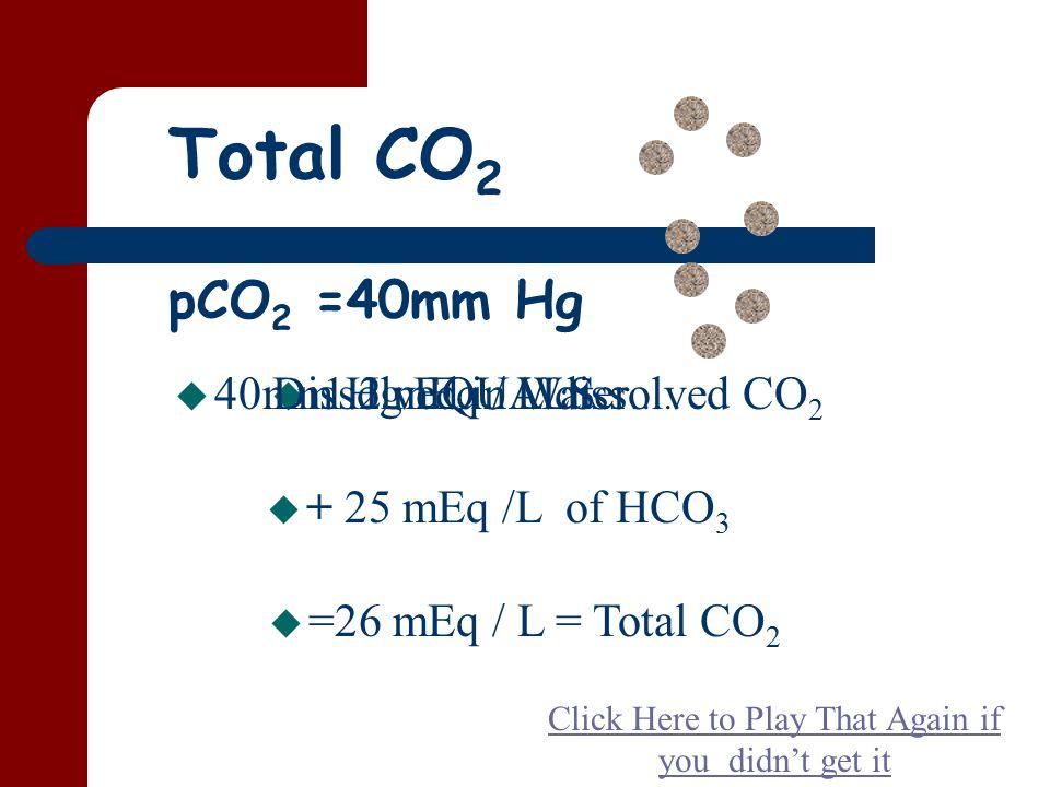 Total CO 2 pCO 2 =40mm Hg u 40mm Hg EQUALS u 1.2 mEq / L dissolved CO 2 u + 25 mEq /L of HCO 3 u =26 mEq / L = Total CO 2 Dissolved in Water …..