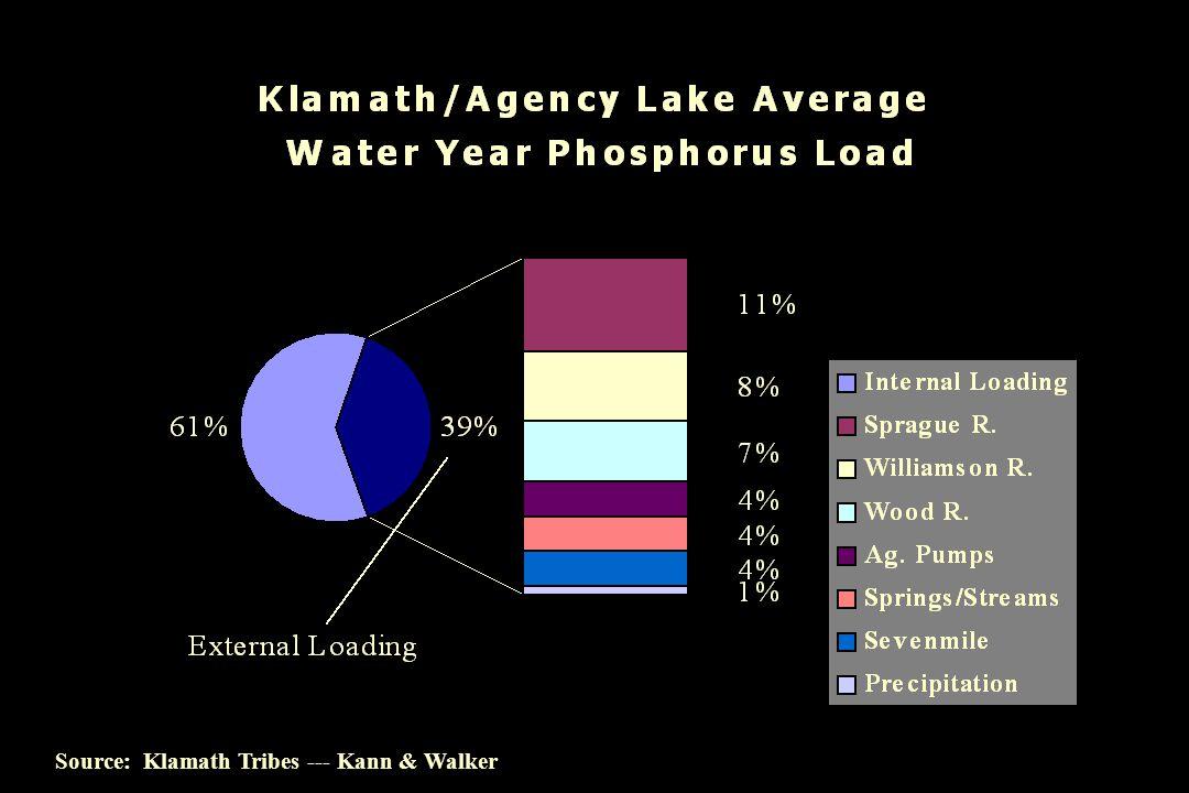 Source: Klamath Tribes --- Kann & Walker