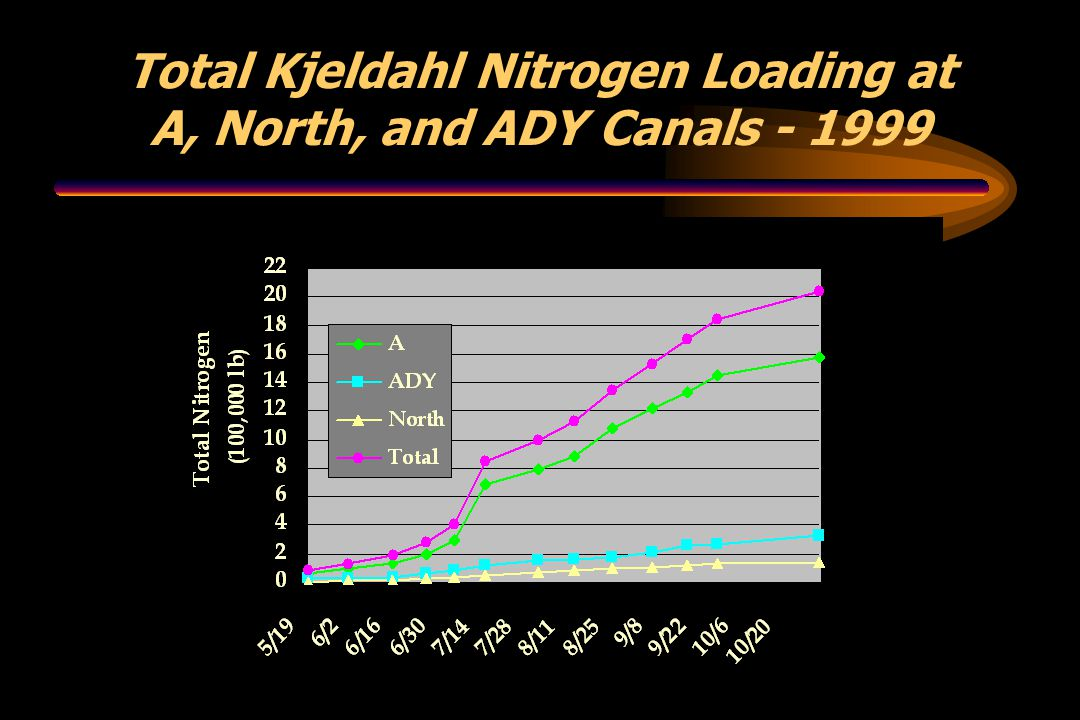 Total Kjeldahl Nitrogen Loading at A, North, and ADY Canals - 1999