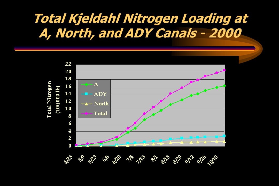 Total Kjeldahl Nitrogen Loading at A, North, and ADY Canals - 2000